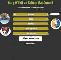 Gary O'Neil vs Calum MacDonald h2h player stats