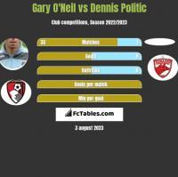 Gary O'Neil vs Dennis Politic h2h player stats