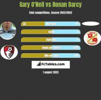 Gary O'Neil vs Ronan Darcy h2h player stats
