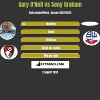 Gary O'Neil vs Sony Graham h2h player stats