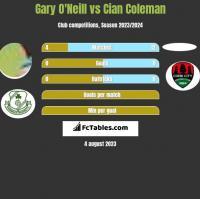 Gary O'Neill vs Cian Coleman h2h player stats