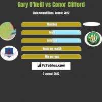 Gary O'Neill vs Conor Clifford h2h player stats