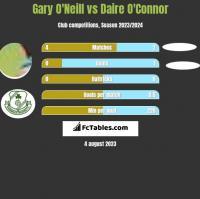 Gary O'Neill vs Daire O'Connor h2h player stats