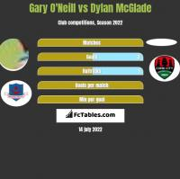 Gary O'Neill vs Dylan McGlade h2h player stats
