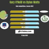 Gary O'Neill vs Dylan Watts h2h player stats