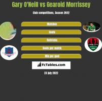 Gary O'Neill vs Gearoid Morrissey h2h player stats