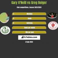Gary O'Neill vs Greg Bolger h2h player stats