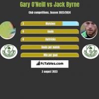 Gary O'Neill vs Jack Byrne h2h player stats