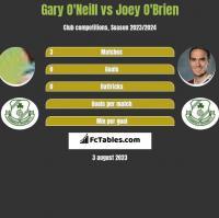Gary O'Neill vs Joey O'Brien h2h player stats