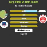 Gary O'Neill vs Liam Scales h2h player stats