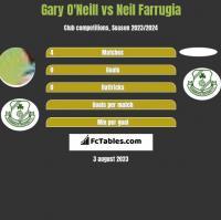 Gary O'Neill vs Neil Farrugia h2h player stats