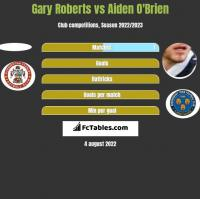 Gary Roberts vs Aiden O'Brien h2h player stats