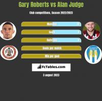 Gary Roberts vs Alan Judge h2h player stats