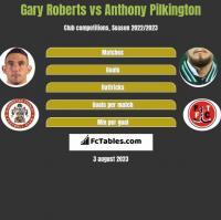 Gary Roberts vs Anthony Pilkington h2h player stats