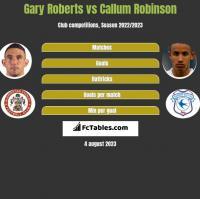 Gary Roberts vs Callum Robinson h2h player stats