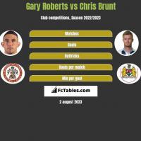 Gary Roberts vs Chris Brunt h2h player stats