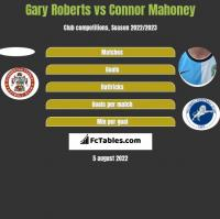 Gary Roberts vs Connor Mahoney h2h player stats