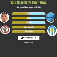 Gary Roberts vs Emyr Huws h2h player stats
