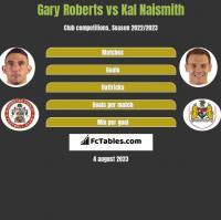 Gary Roberts vs Kal Naismith h2h player stats