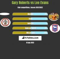 Gary Roberts vs Lee Evans h2h player stats