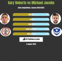 Gary Roberts vs Michael Jacobs h2h player stats