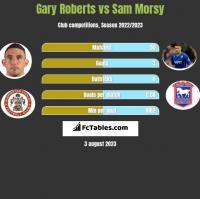Gary Roberts vs Sam Morsy h2h player stats