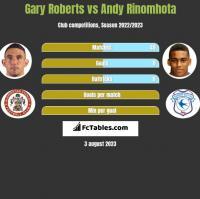 Gary Roberts vs Andy Rinomhota h2h player stats