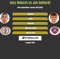 Gary Roberts vs Joe Gelhardt h2h player stats