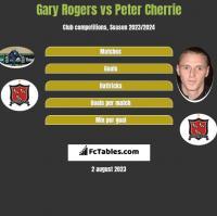 Gary Rogers vs Peter Cherrie h2h player stats