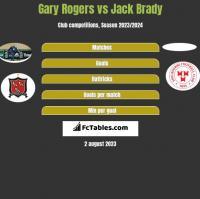 Gary Rogers vs Jack Brady h2h player stats