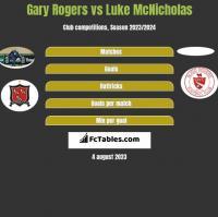 Gary Rogers vs Luke McNicholas h2h player stats