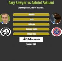 Gary Sawyer vs Gabriel Zakuani h2h player stats