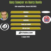 Gary Sawyer vs Harry Davis h2h player stats