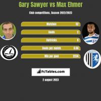 Gary Sawyer vs Max Ehmer h2h player stats