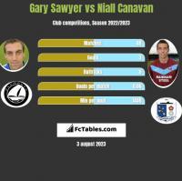 Gary Sawyer vs Niall Canavan h2h player stats