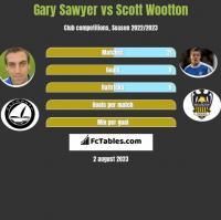 Gary Sawyer vs Scott Wootton h2h player stats