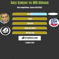 Gary Sawyer vs Will Aimson h2h player stats