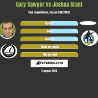 Gary Sawyer vs Joshua Grant h2h player stats