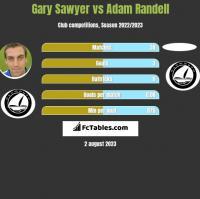 Gary Sawyer vs Adam Randell h2h player stats