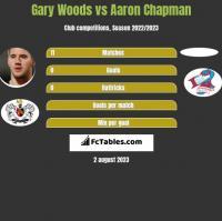 Gary Woods vs Aaron Chapman h2h player stats