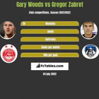 Gary Woods vs Gregor Zabret h2h player stats
