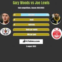 Gary Woods vs Joe Lewis h2h player stats