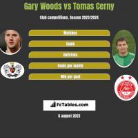 Gary Woods vs Tomas Cerny h2h player stats