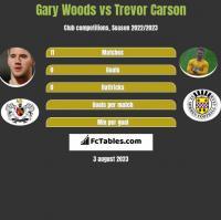 Gary Woods vs Trevor Carson h2h player stats