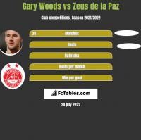 Gary Woods vs Zeus de la Paz h2h player stats