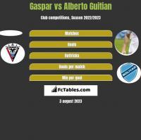 Gaspar vs Alberto Guitian h2h player stats