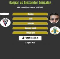 Gaspar vs Alexander Gonzalez h2h player stats