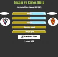 Gaspar vs Carlos Nieto h2h player stats