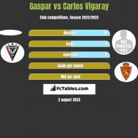 Gaspar vs Carlos Vigaray h2h player stats
