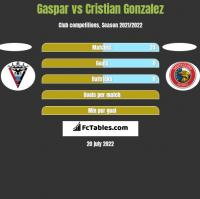 Gaspar vs Cristian Gonzalez h2h player stats